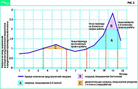 Вакансии сменный график екатеринбурга